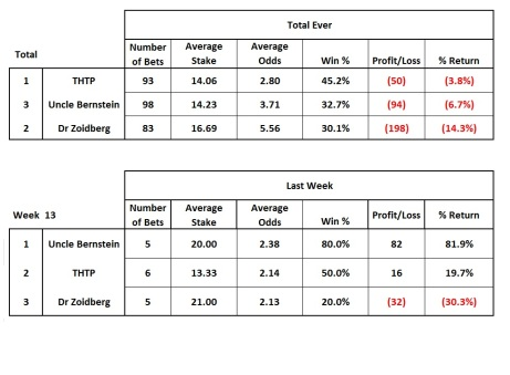 League Table_Week 13